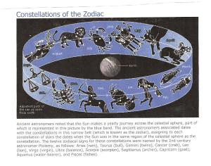 12 Constellations (houses) of the Zodiac 001