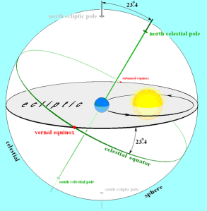 Earths_orbit_and_ecliptic[1]