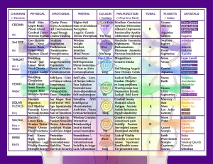 Whole Chakra Elements Chart
