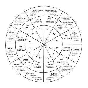 Astrology-Chart[1]