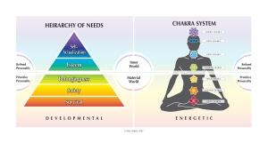 Hierarchy-Needs-Chakra[1]