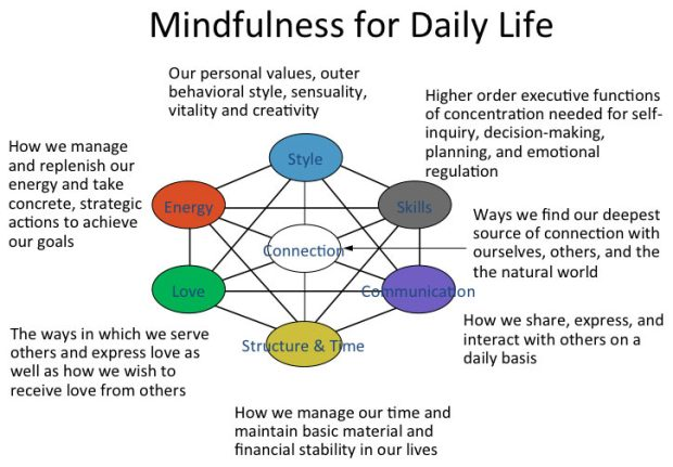 mindfulness-for-daily-life